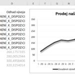 Excel - odlišení skutečných a odhadovaných hodnot v grafu