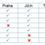 Excel - uživatelské formátování pomocí masky