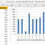 Excel - formátování osy kategorií s kalendářními daty