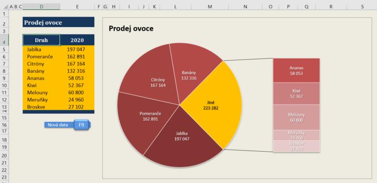Excel - graf výsečový s dílčími pruhy