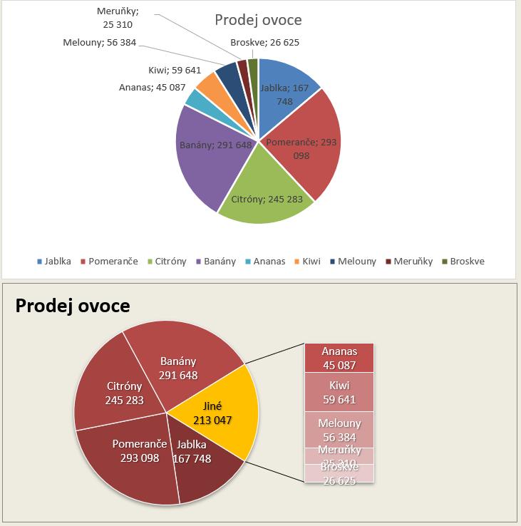 Excel - graf výsečový