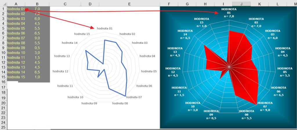 Excel - paprskový graf