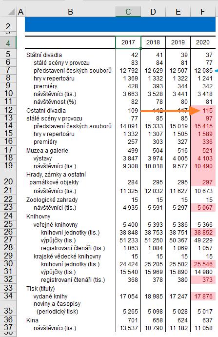 Excel - podmíněné formátování - Větší než