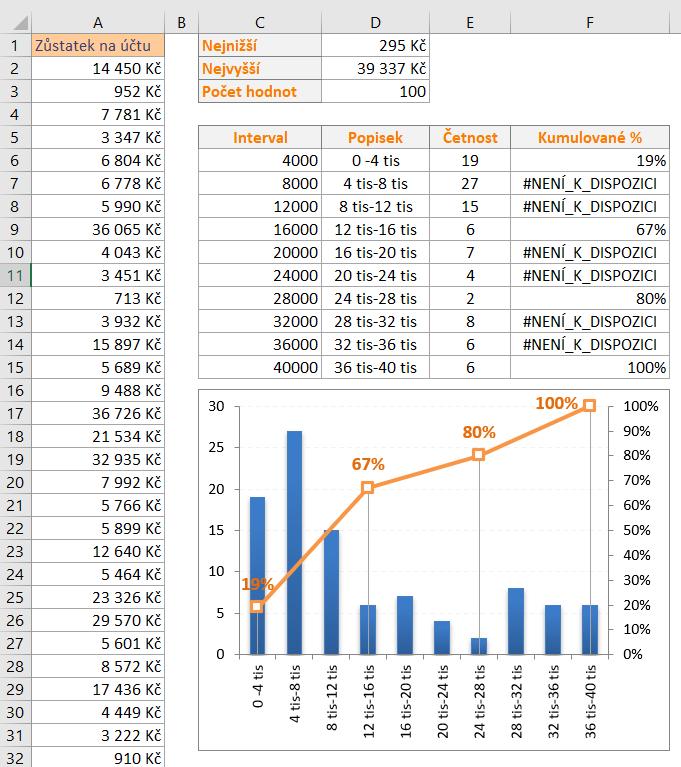 Frekvenční analýza dat a její zobrazení pomocí histogramu