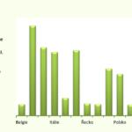 Excel - doplnění popisných informací do grafu