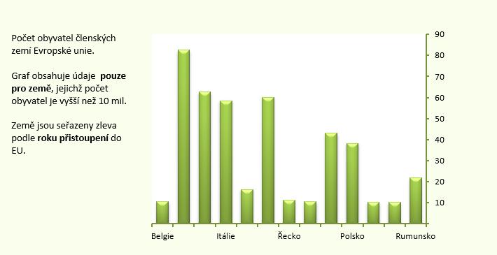 Vložení popisného textu do grafu
