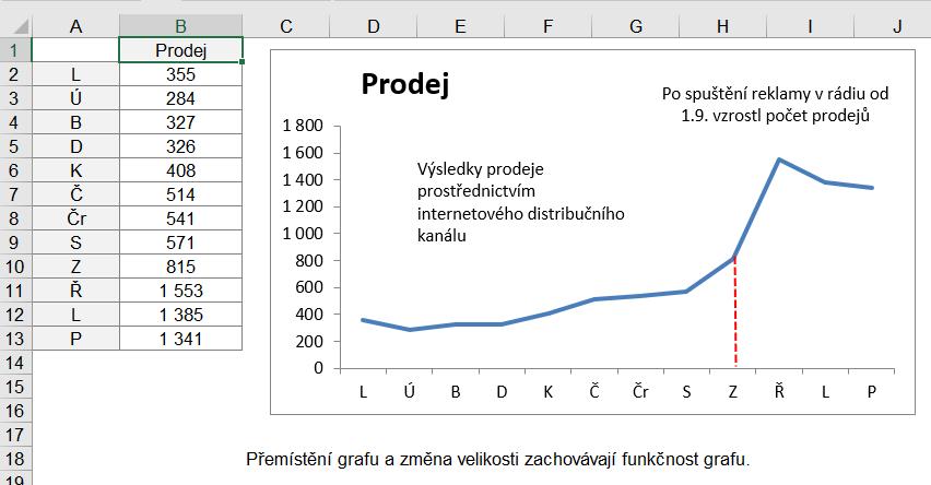 Vložení popisu do grafu