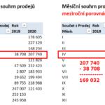 Excel - kontingenční tabulky (04)
