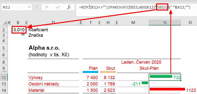 Excel - textové grafy