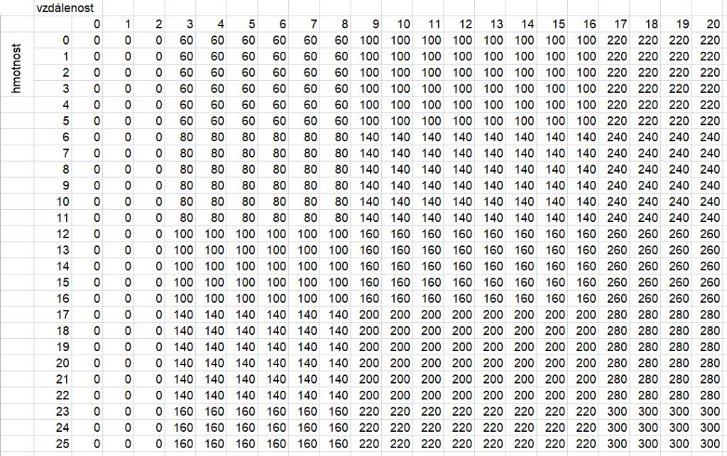 excel_vyhledávací_funkce_2D